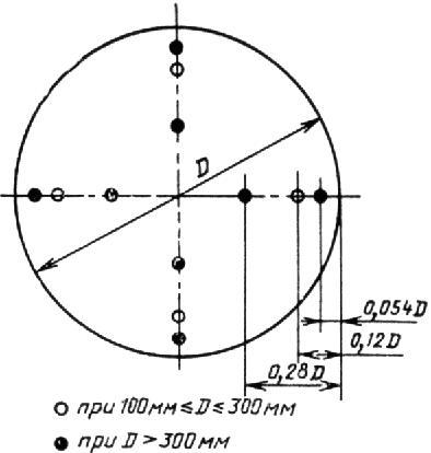 методы аэродинамических испытаний